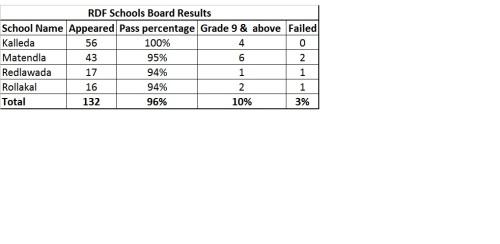 RDF Schools Class 10 Results - 2015