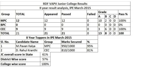 Junior College Results - 2015