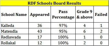 rdf-board-results-2