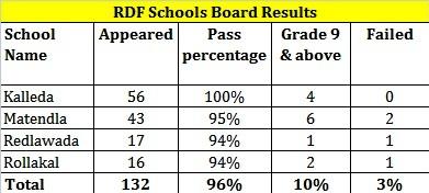 rdf-class-10-board-results_2015