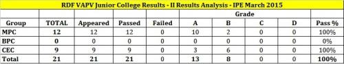 rdf-vapc_2015-results